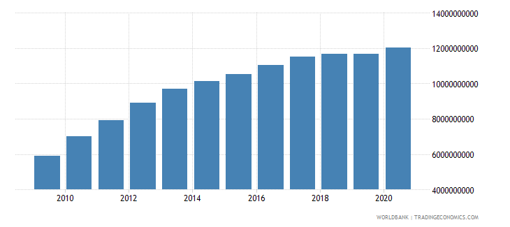 nicaragua external debt stocks total dod us dollar wb data