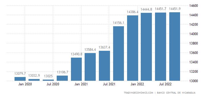 Nicaragua Gross External Debt