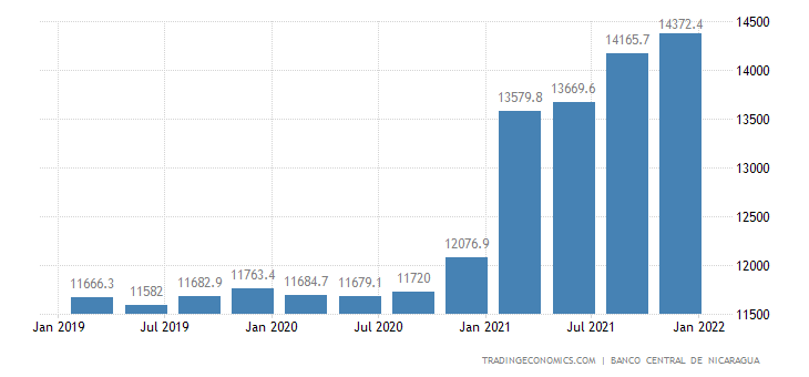 Nicaragua Total Gross External Debt