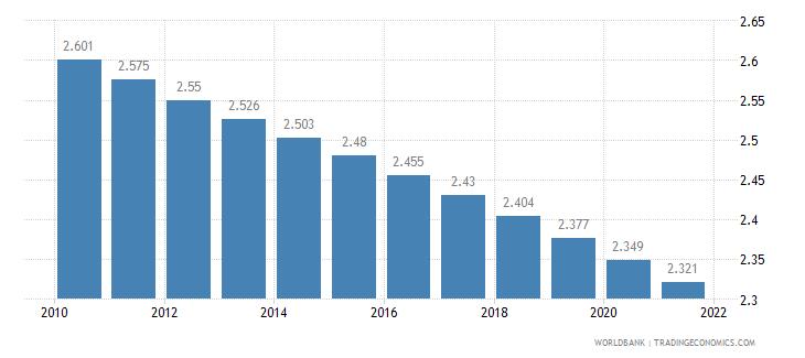 nicaragua fertility rate total births per woman wb data