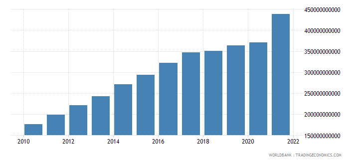 nicaragua final consumption expenditure current lcu wb data