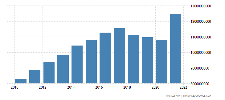 nicaragua final consumption expenditure current us$ wb data