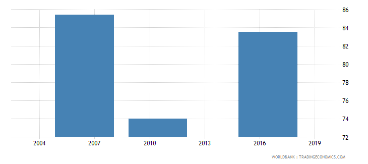 nicaragua firms formally registered when operations started percent of firms wb data