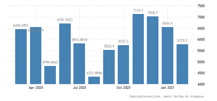Nicaragua Fiscal Expenditure