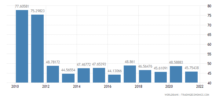 nicaragua food exports percent of merchandise exports wb data