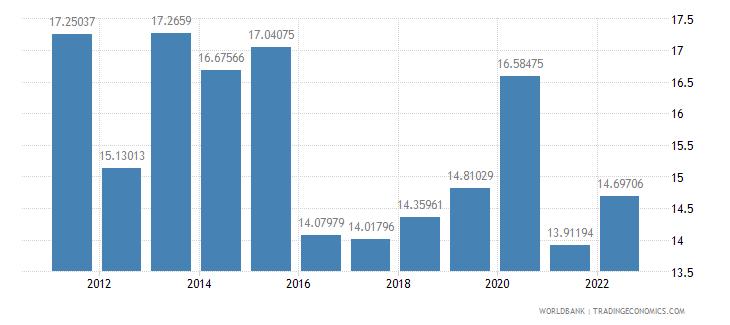 nicaragua food imports percent of merchandise imports wb data