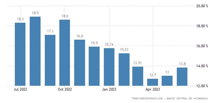 Nicaragua Food Inflation