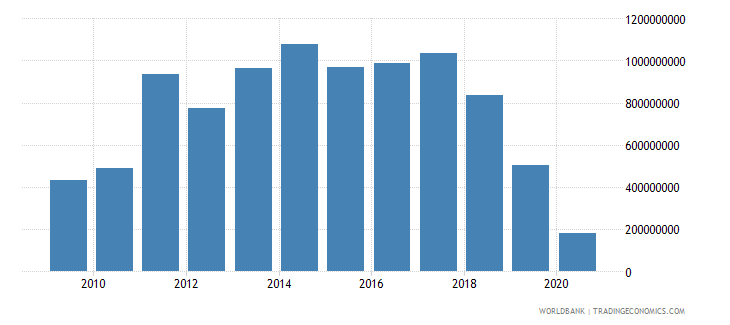 nicaragua foreign direct investment net inflows bop us dollar wb data
