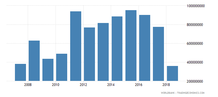 nicaragua foreign direct investment net inflows in reporting economy drs us dollar wb data