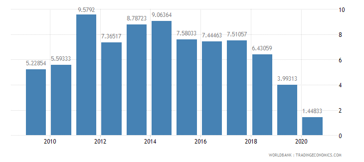 nicaragua foreign direct investment net inflows percent of gdp wb data