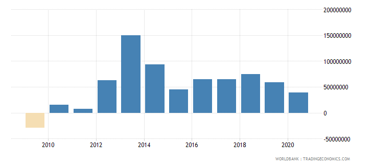 nicaragua foreign direct investment net outflows bop current us$ wb data