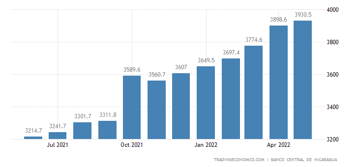 Nicaragua Foreign Exchange Reserves
