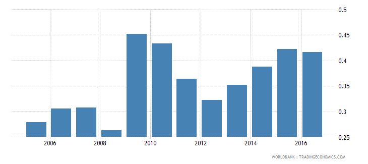 nicaragua foreign reserves months import cover goods wb data
