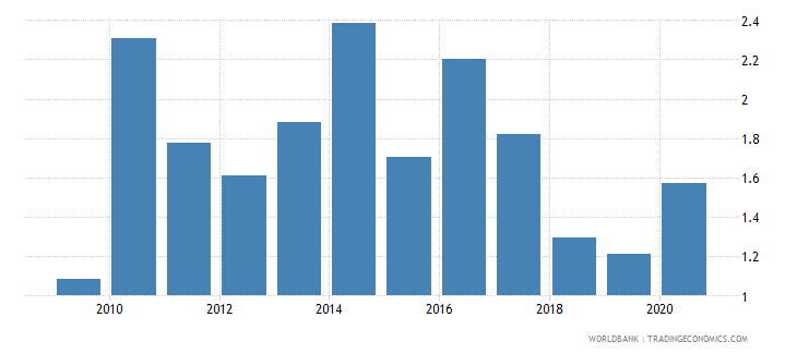 nicaragua forest rents percent of gdp wb data