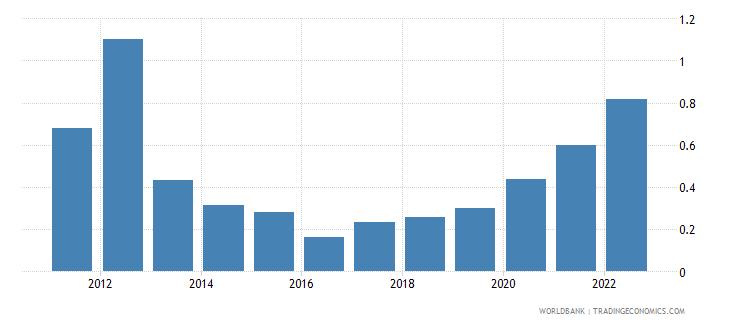 nicaragua fuel exports percent of merchandise exports wb data