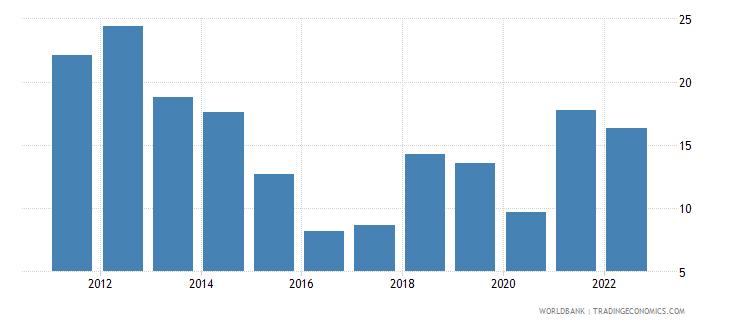 nicaragua fuel imports percent of merchandise imports wb data