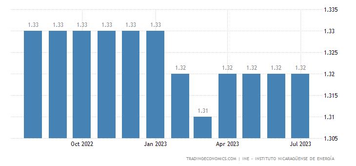 Nicaragua Gasoline Prices