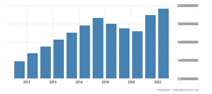 nicaragua gdp constant lcu wb data