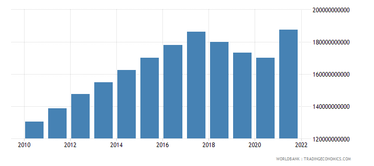 nicaragua gdp constant lcu wb data