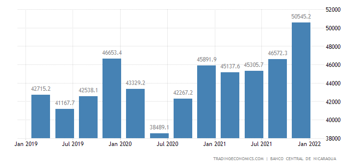 Nicaragua GDP Constant Prices