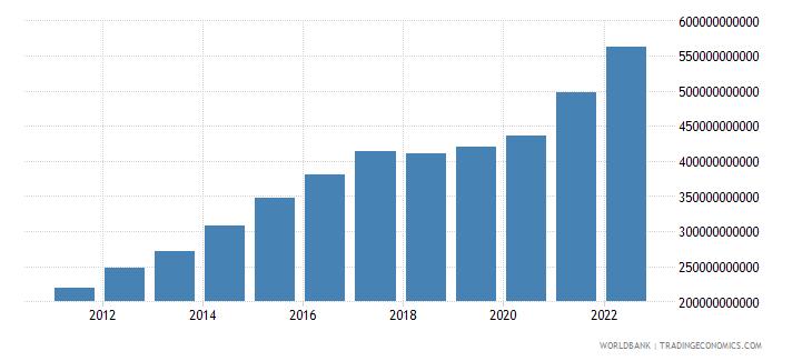 nicaragua gdp current lcu wb data