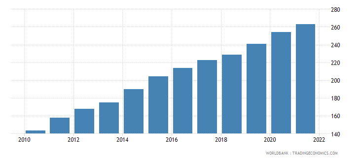 nicaragua gdp deflator base year varies by country wb data