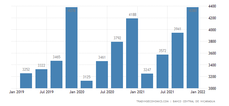 Nicaragua GDP From Agriculture