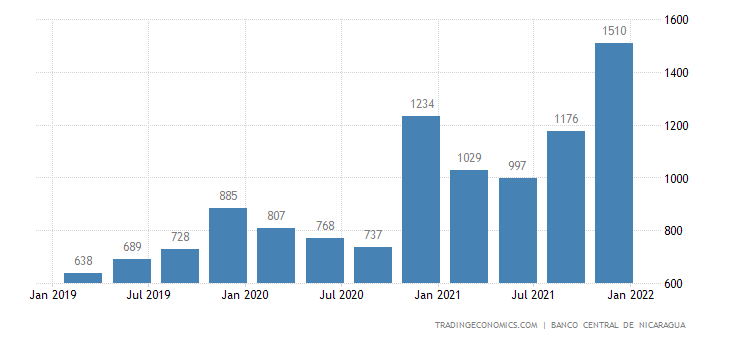 Nicaragua GDP From Construction