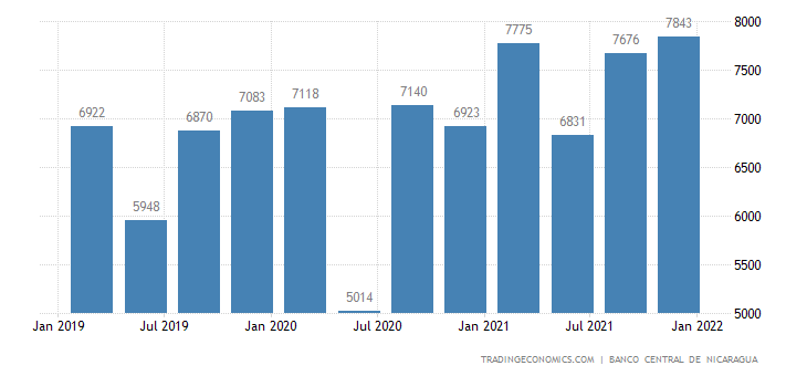 Nicaragua GDP From Manufacturing
