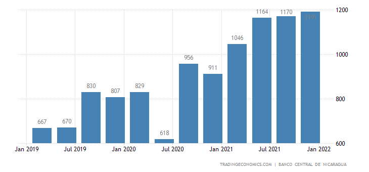 Nicaragua GDP From Mining