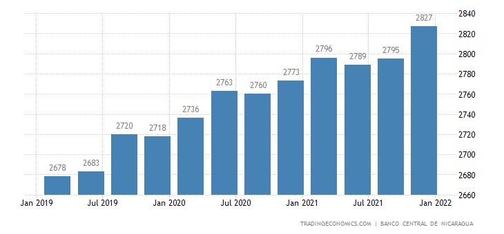 Nicaragua GDP From Public Administration