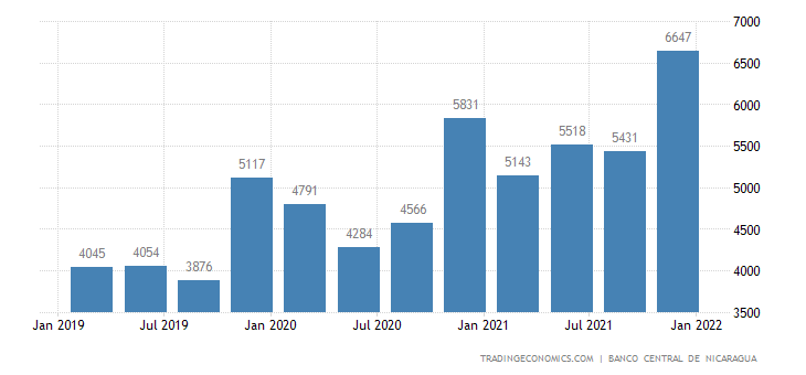 Nicaragua GDP From Wholesale and Retail Trade