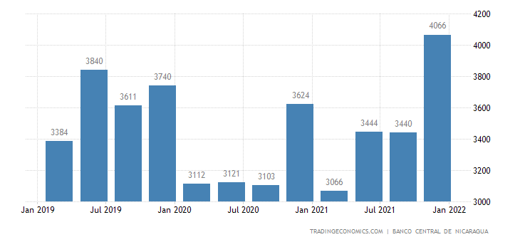 Nicaragua GDP From Transport & Communications