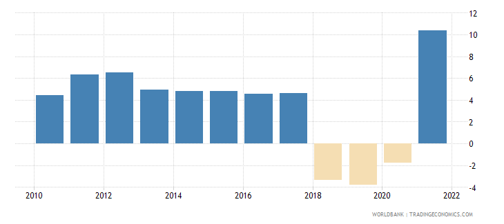 nicaragua gdp growth annual percent 2010 wb data