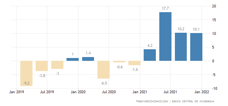 Nicaragua GDP Annual Growth Rate