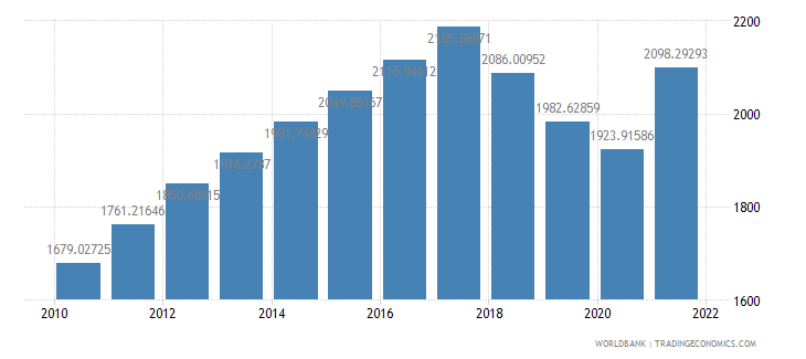 nicaragua gdp per capita constant 2000 us dollar wb data