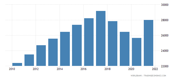 nicaragua gdp per capita constant lcu wb data