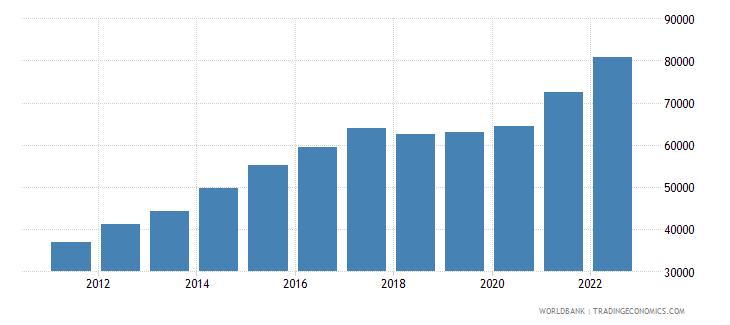 nicaragua gdp per capita current lcu wb data