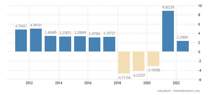 nicaragua gdp per capita growth annual percent wb data