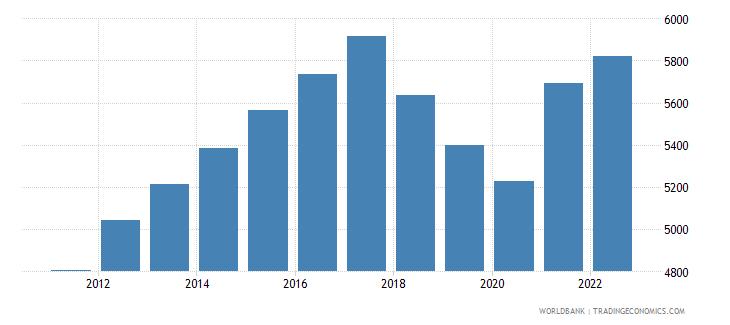 nicaragua gdp per capita ppp constant 2005 international dollar wb data