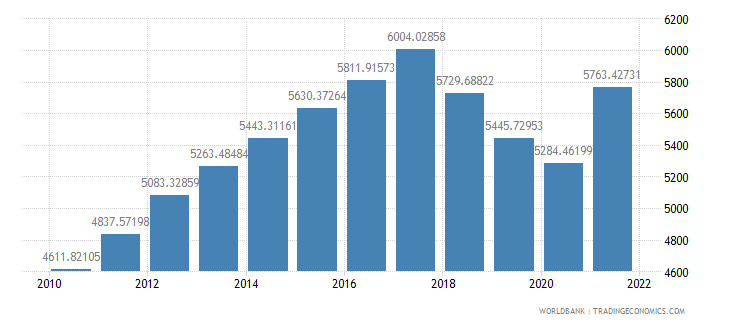 nicaragua gdp per capita ppp constant 2005 international dollar wb data