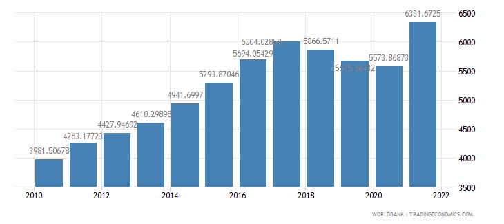 nicaragua gdp per capita ppp us dollar wb data