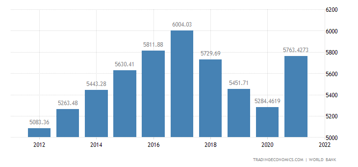 Nicaragua GDP per capita PPP