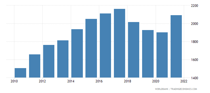 nicaragua gdp per capita us dollar wb data