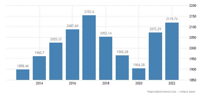 Nicaragua GDP per capita