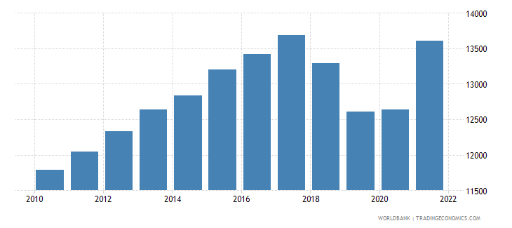 nicaragua gdp per person employed constant 1990 ppp $ wb data