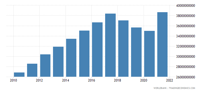 nicaragua gdp ppp constant 2005 international dollar wb data