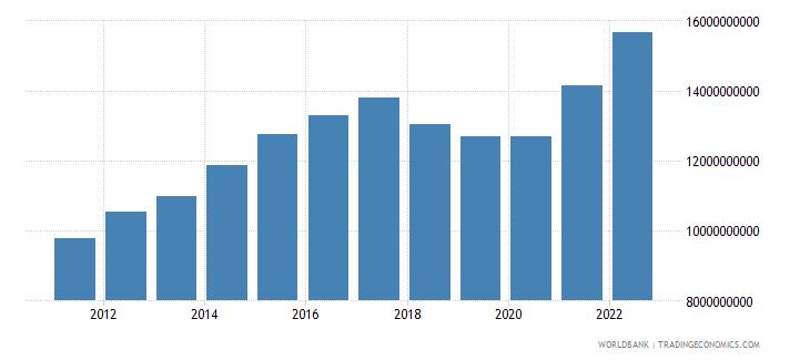 nicaragua gdp us dollar wb data