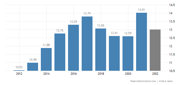 Nicaragua GDP