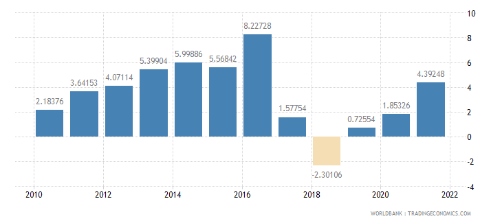 nicaragua general government final consumption expenditure annual percent growth wb data